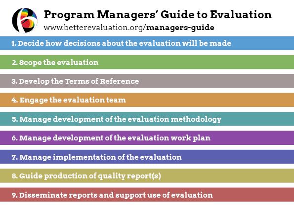 Program Evaluation Tutorial | OMERAD | College of Human Medicine