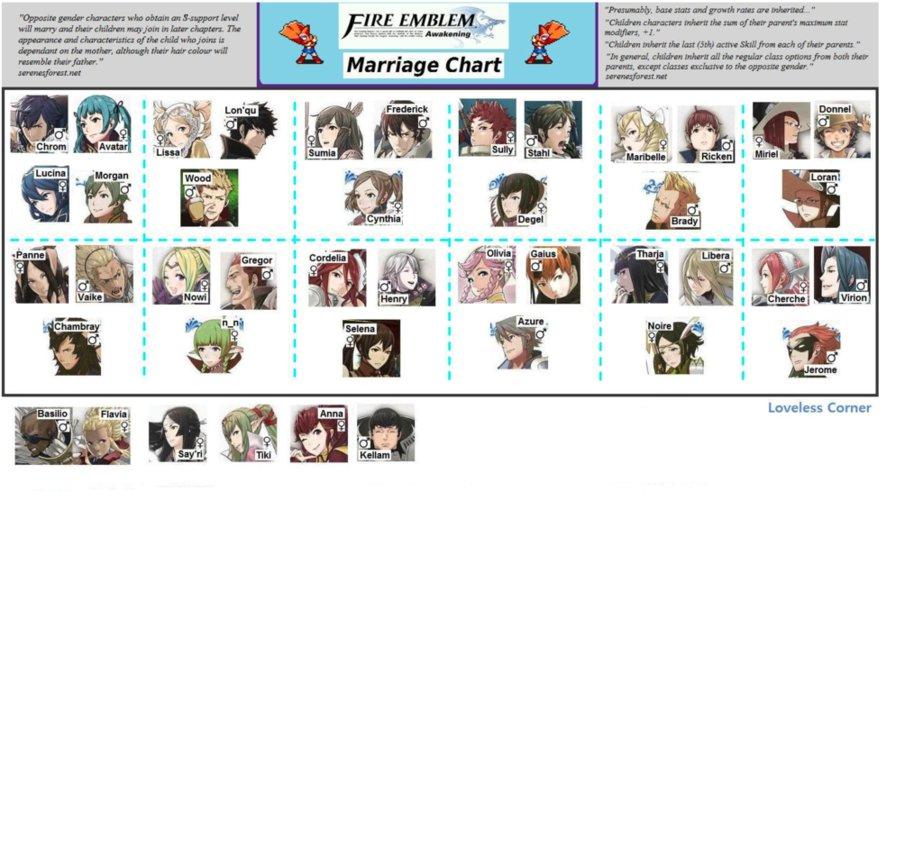Fire Emblem Awaking Marriage Chart by QuietScythe on DeviantArt
