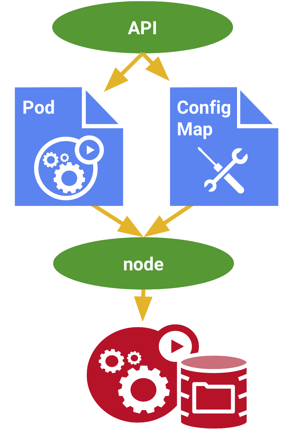 ConfigMap | Kubernetes Engine | Google Cloud