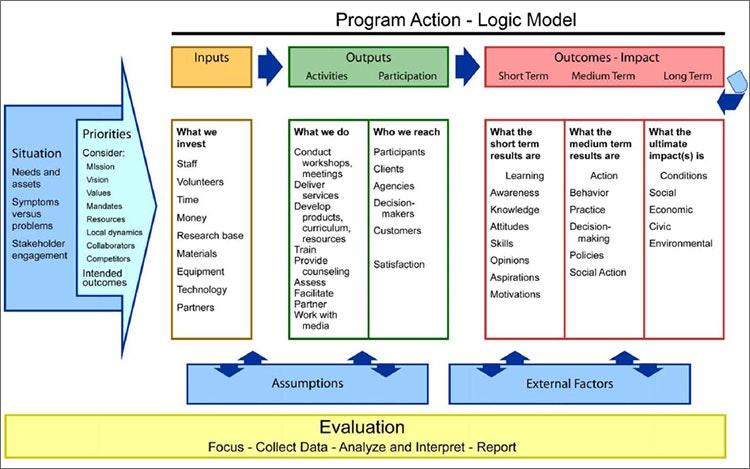 logic model template word logic model template word logic model