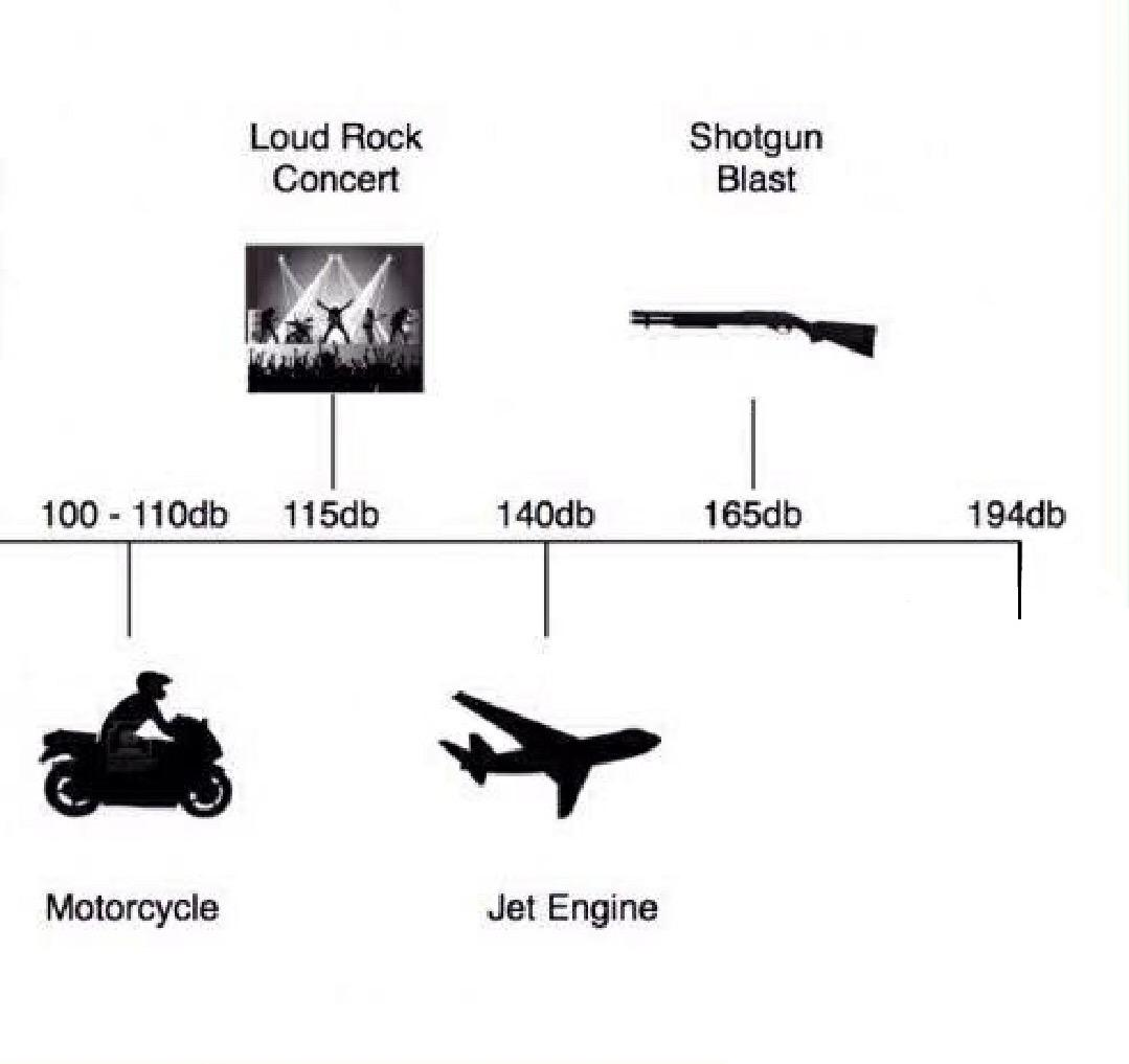 Decibel meme template : MemeTemplatesOfficial