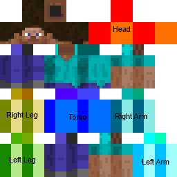 Skin Guide (Pre/Post 1.8) Skins Mapping and Modding: Java