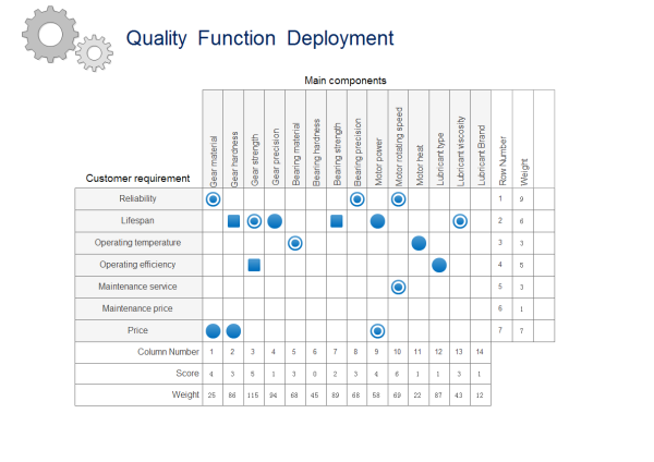 Quality Function Deployment Templates