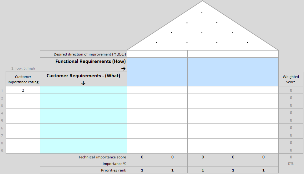 Quality Function Deployment Template | Continuous Improvement Toolkit