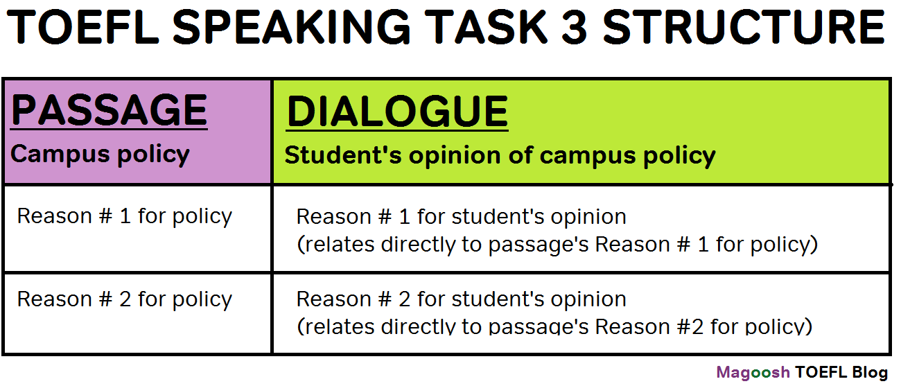 TOEFL Speaking Task 3 Template: Dual Answers Magoosh TOEFL Blog