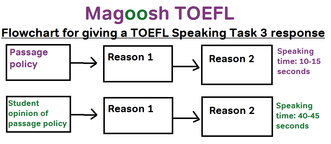 1523807161 V 1 11 Toefl Speaking Templates | 4gwifi.me
