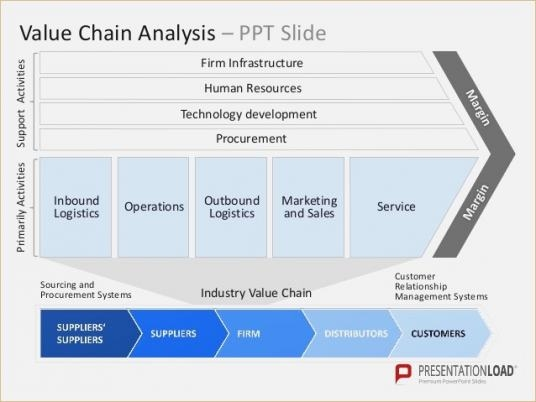 value chain template value chain analysis template bargainator