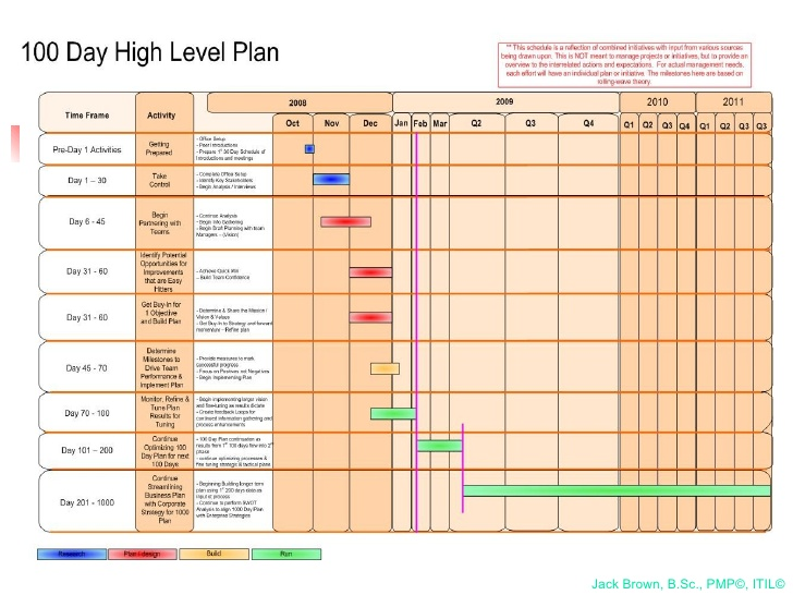 100 day action plan template Melo.in tandem.co