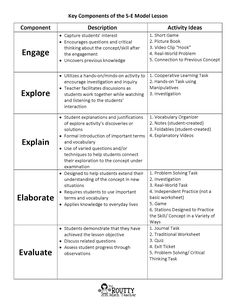 5 e lesson plan template | 5E Lesson Plan Template | School