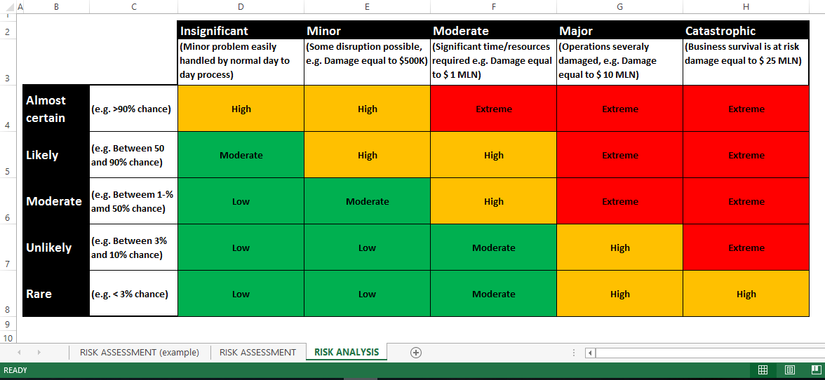 Risk Assessment RAG Status Excel | Templates at