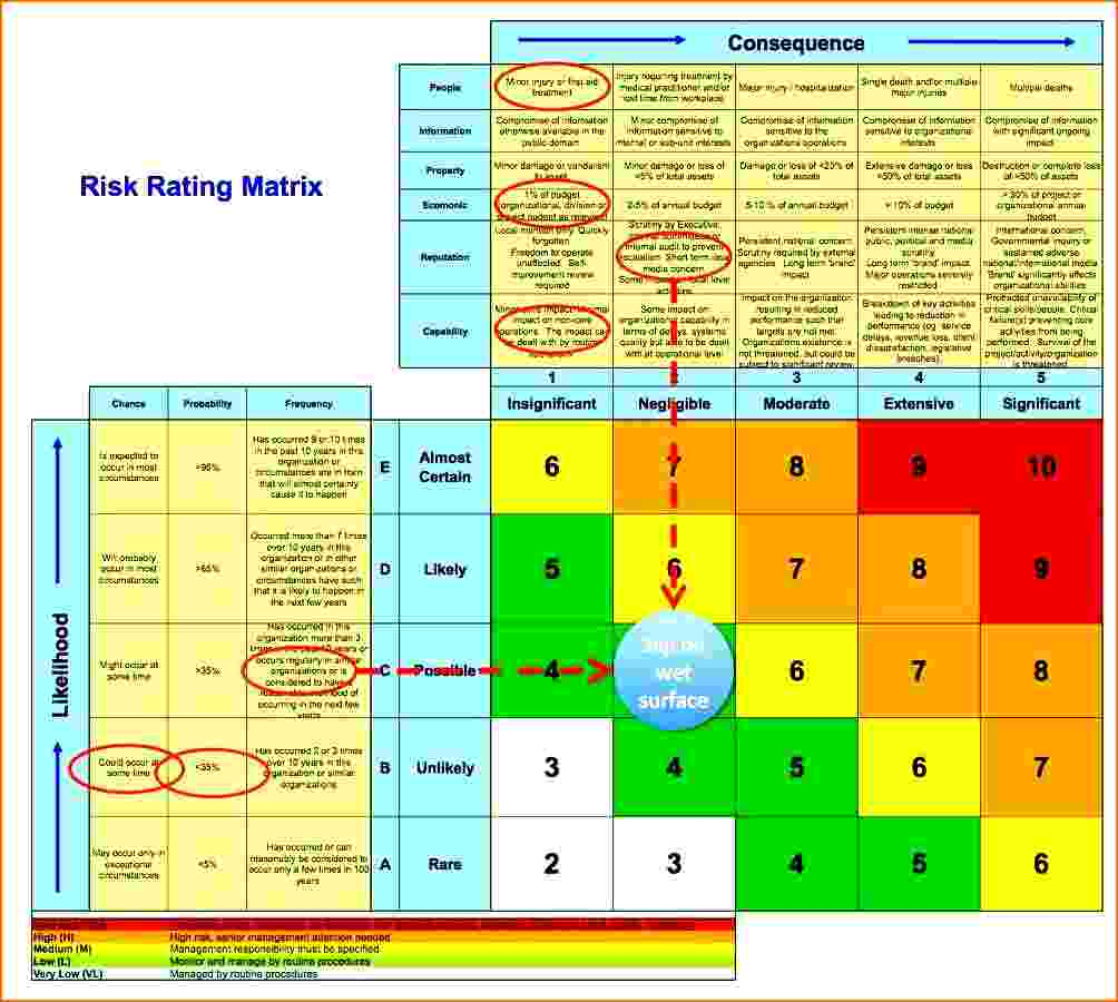 excel risk assessment template business plan sample