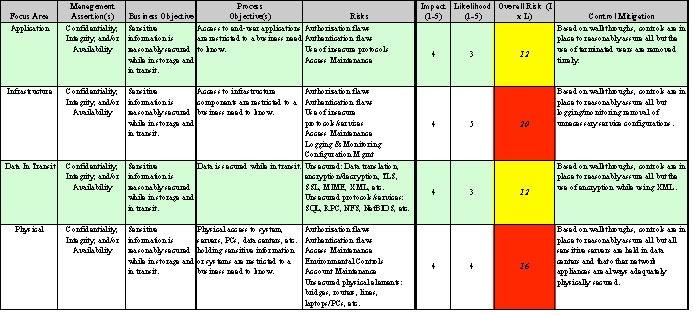 Compliance Risk Assessment Template | direnisteyiz3.org