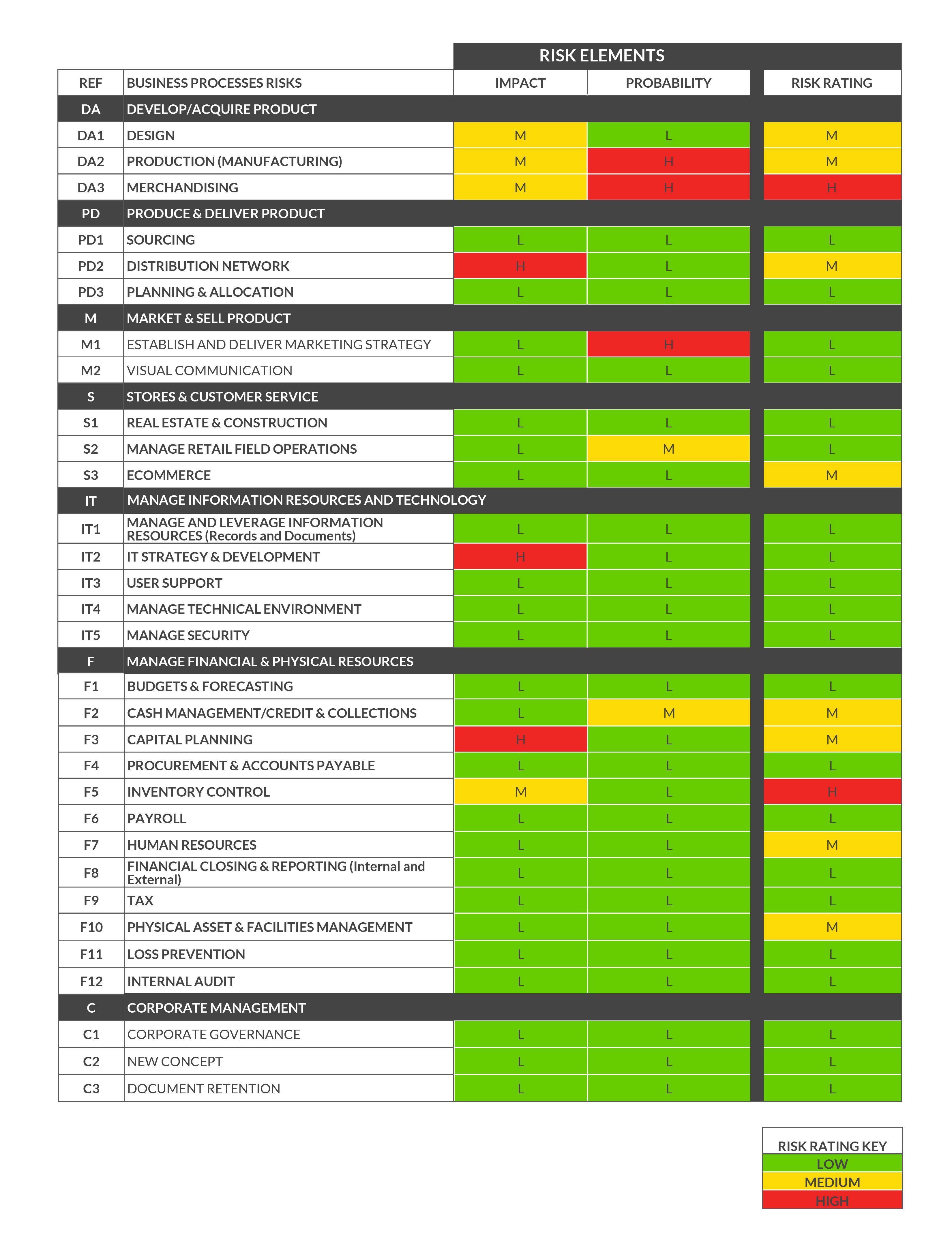Building a risk assessment matrix | Workiva