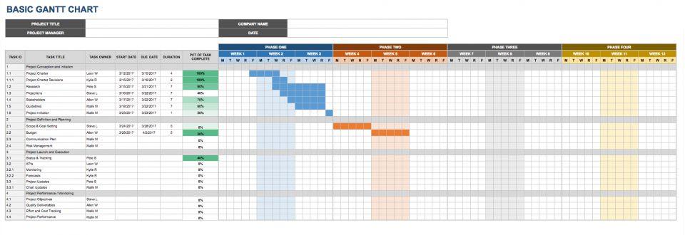 Google Sheets Gantt Chart Templates | Smartsheet
