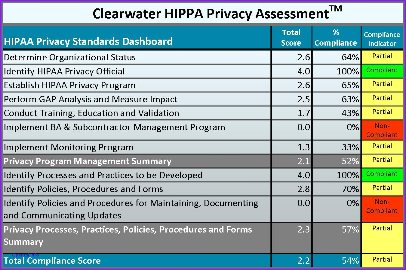 Security Risk Assessment for Meaningful Use/MIPS/MACRA & HIPAA