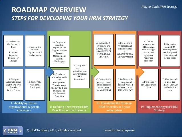 26+ HR Strategy Templates Free Sample, Example, Format | Free