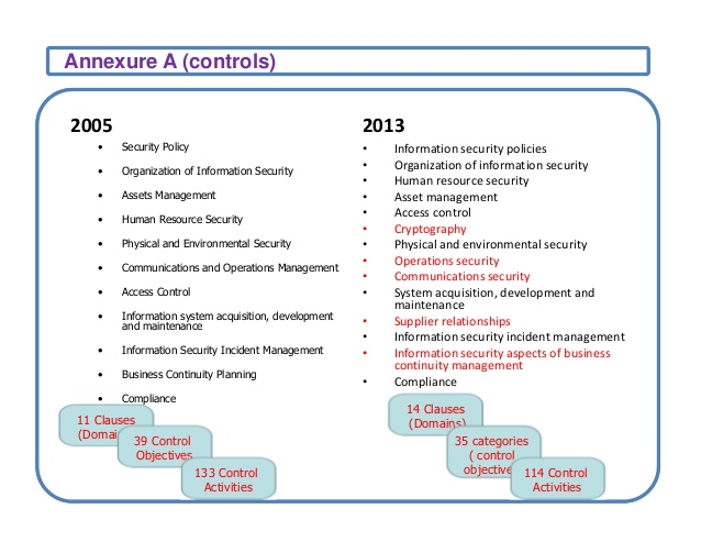 ISO27001: Implementation & Certification Process Overview