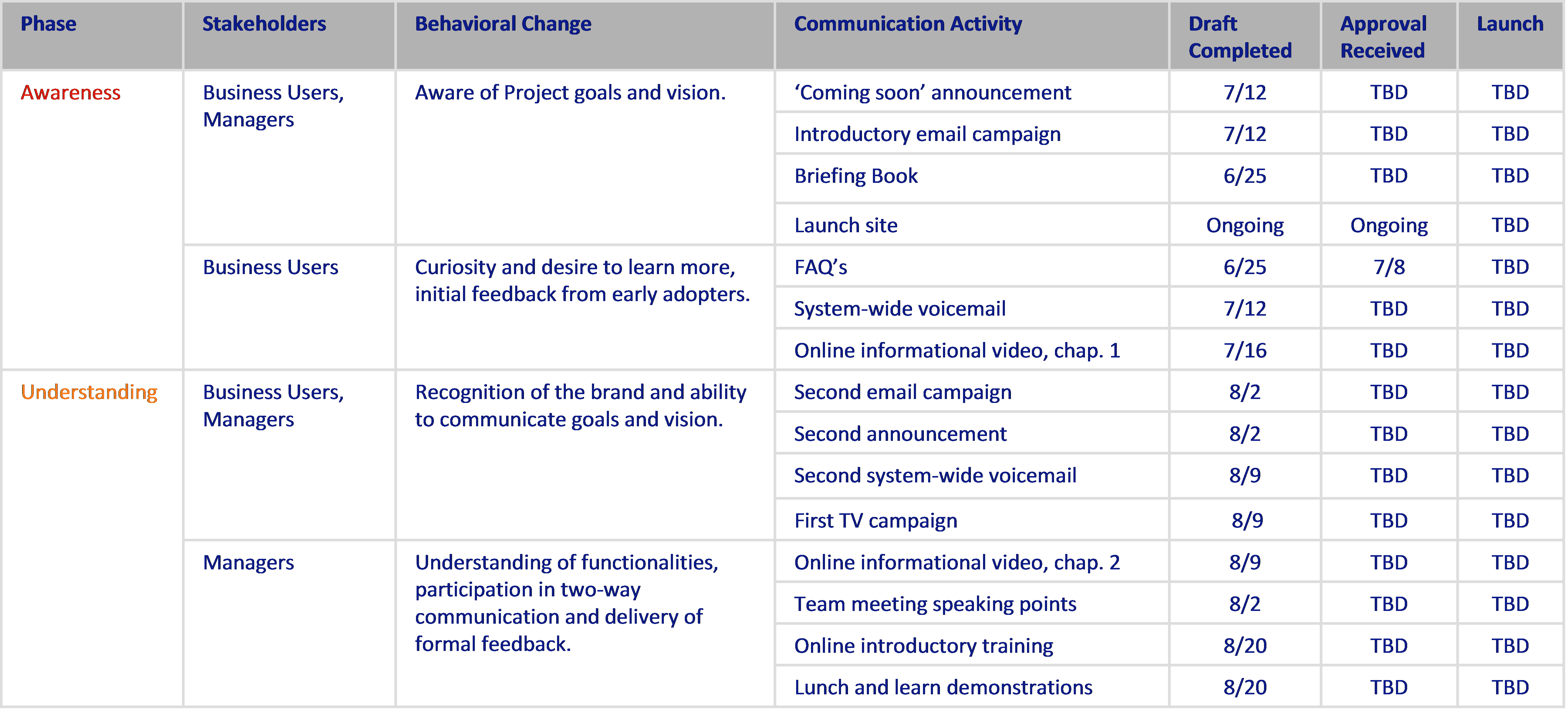 internal communication plan Melo.in tandem.co