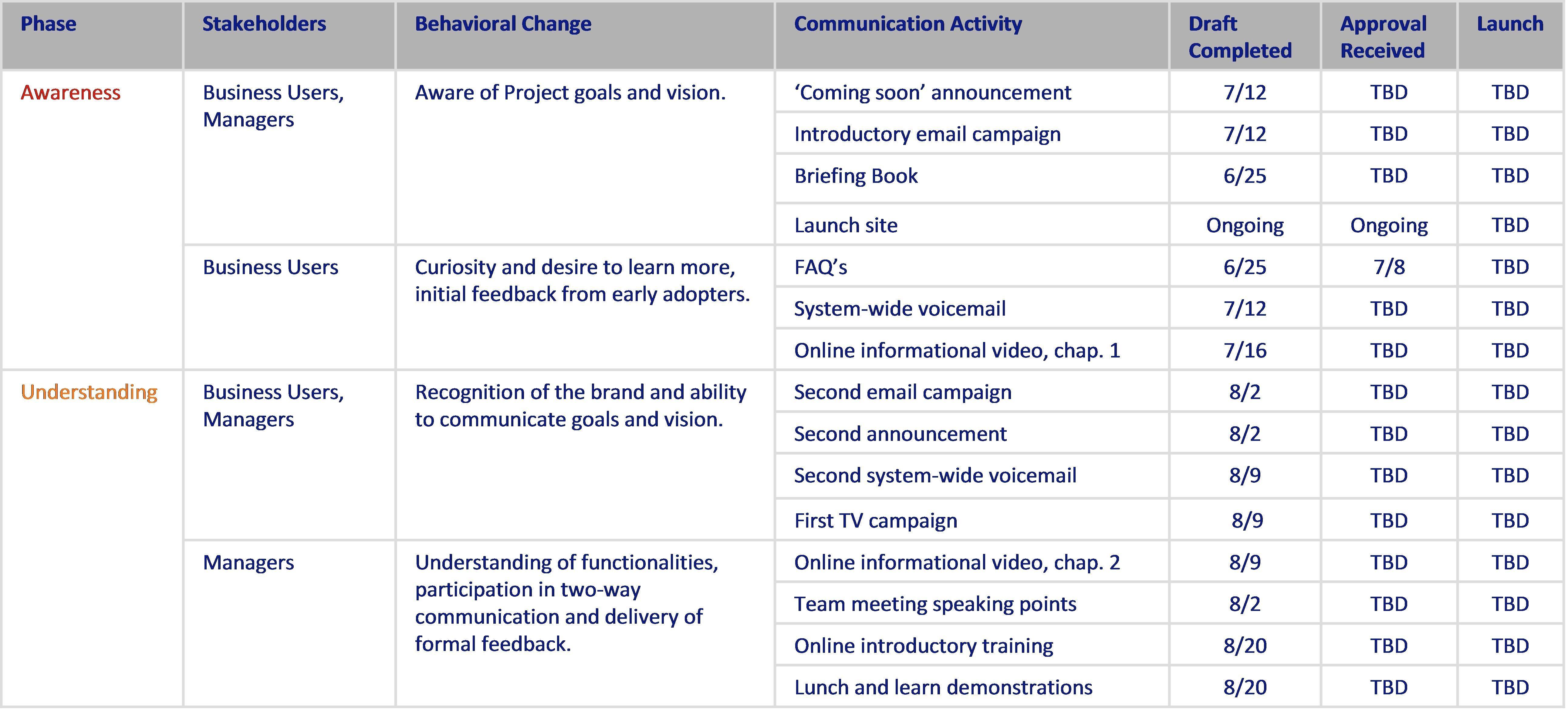 internal communication plan template Kleo.beachfix.co