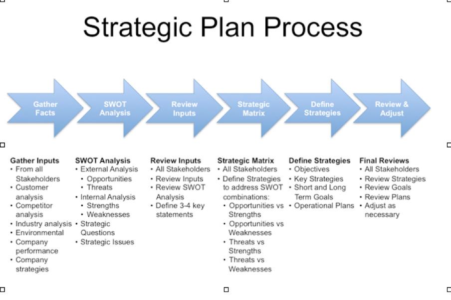 strategic proposal template free strategic plan template strategic