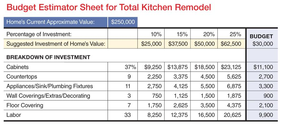 kitchen remodel budget template | Home Renovation Budgeting