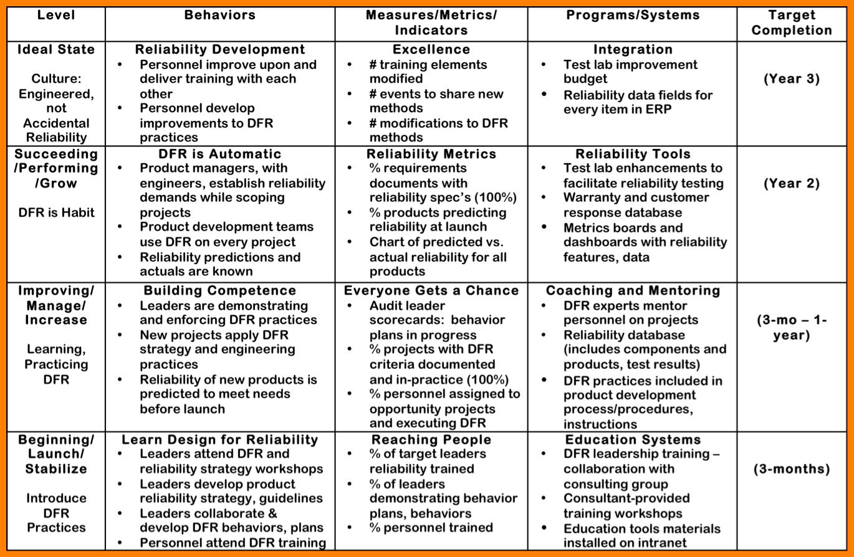 Leadership Development Plan Template – 8+ Free Word, PDF Documents