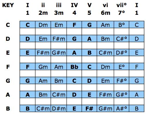 Nashville Number System Made Easy SongChops
