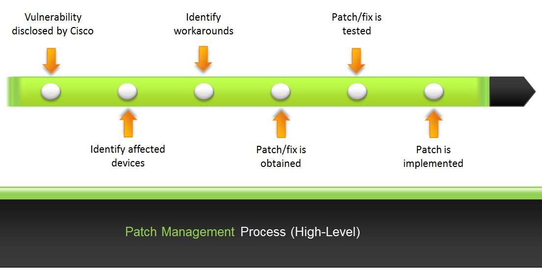 Patch Management Policy Template Pccc.us