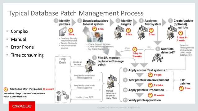 Patch Management Policy Template | direnisteyiz3.org