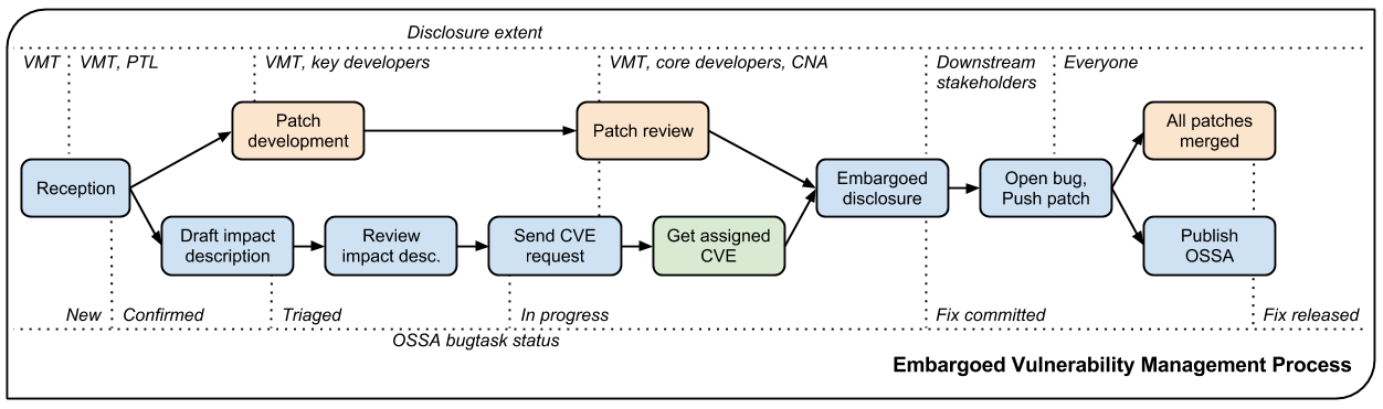 Vulnerability Management Process — OpenStack Security Advisories