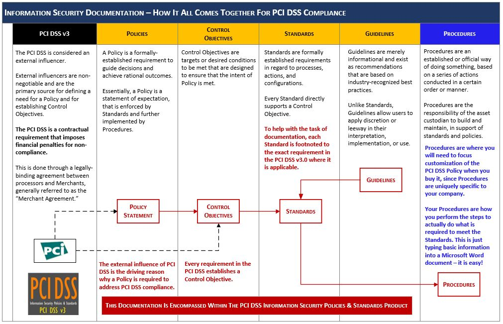 pci compliance security policy template pci dss it security