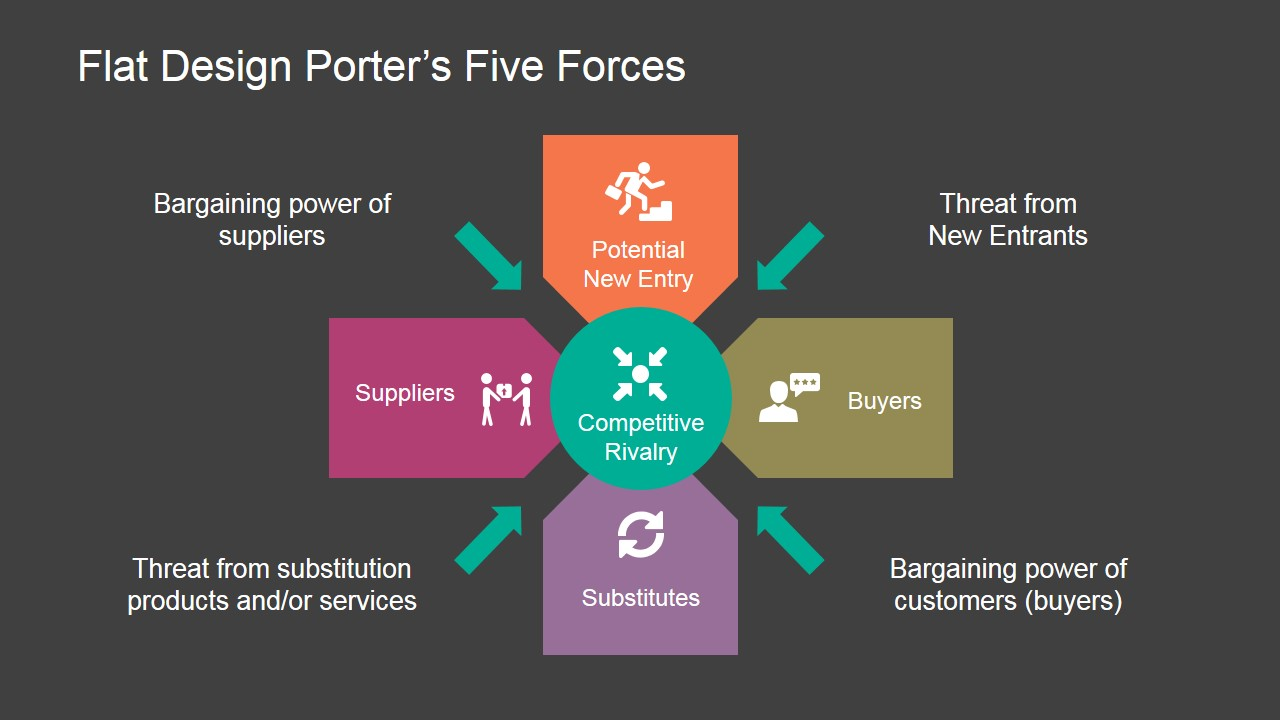Flat Porters Five Forces PowerPoint Template SlideModel