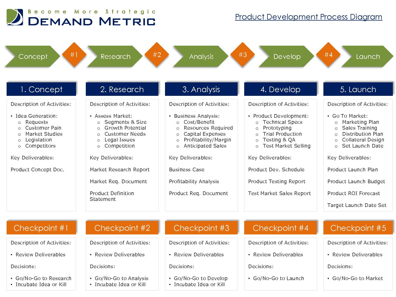 Six Phase Development Planning Timeline Roadmapping Powerpoint Templat