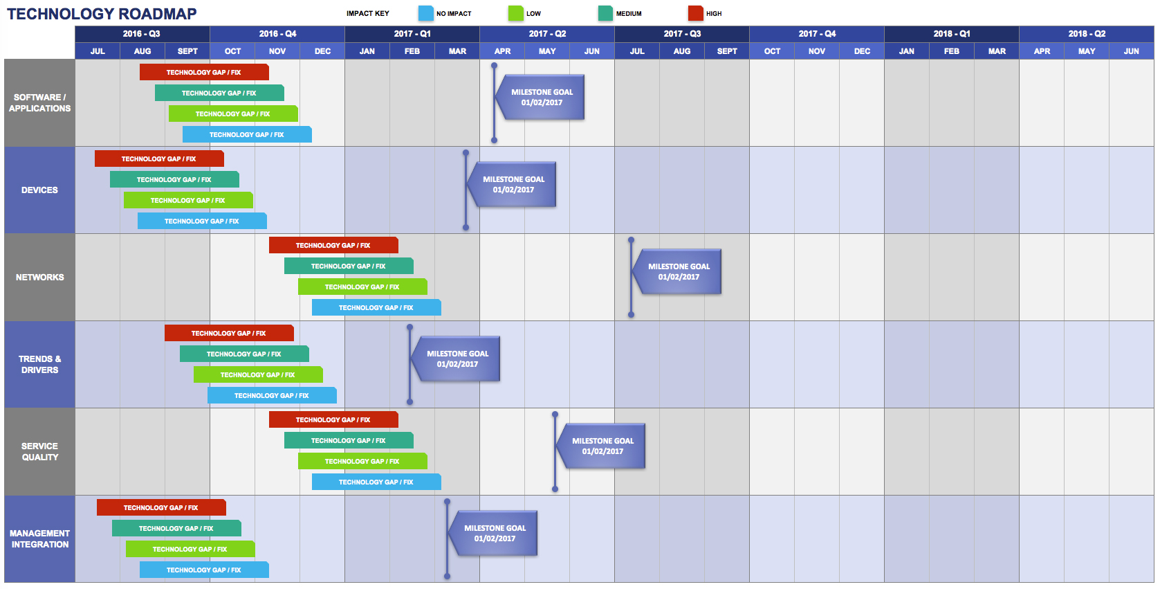 Free Product Roadmap Templates Smartsheet