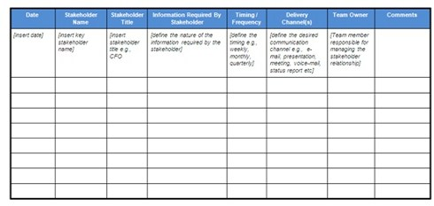 The Project Management Communication Plan Project Skills