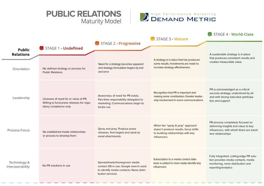 Public Relations Maturity Model | Demand Metric