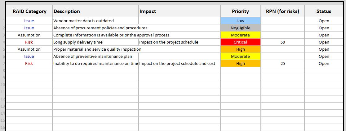 RAID Log Template | Continuous Improvement Toolkit