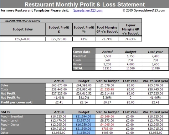 restaurant profit and loss template free Melo.in tandem.co