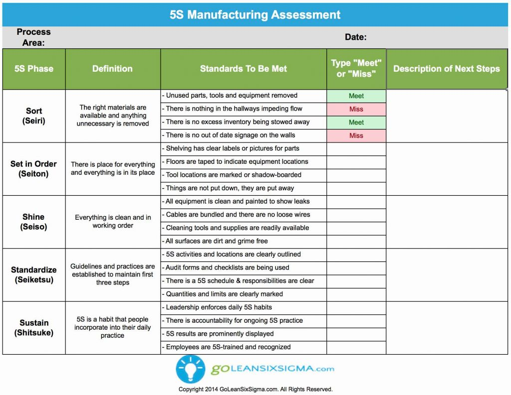 Sales Pipeline Template Excel with Download Free 5s Manufacturing