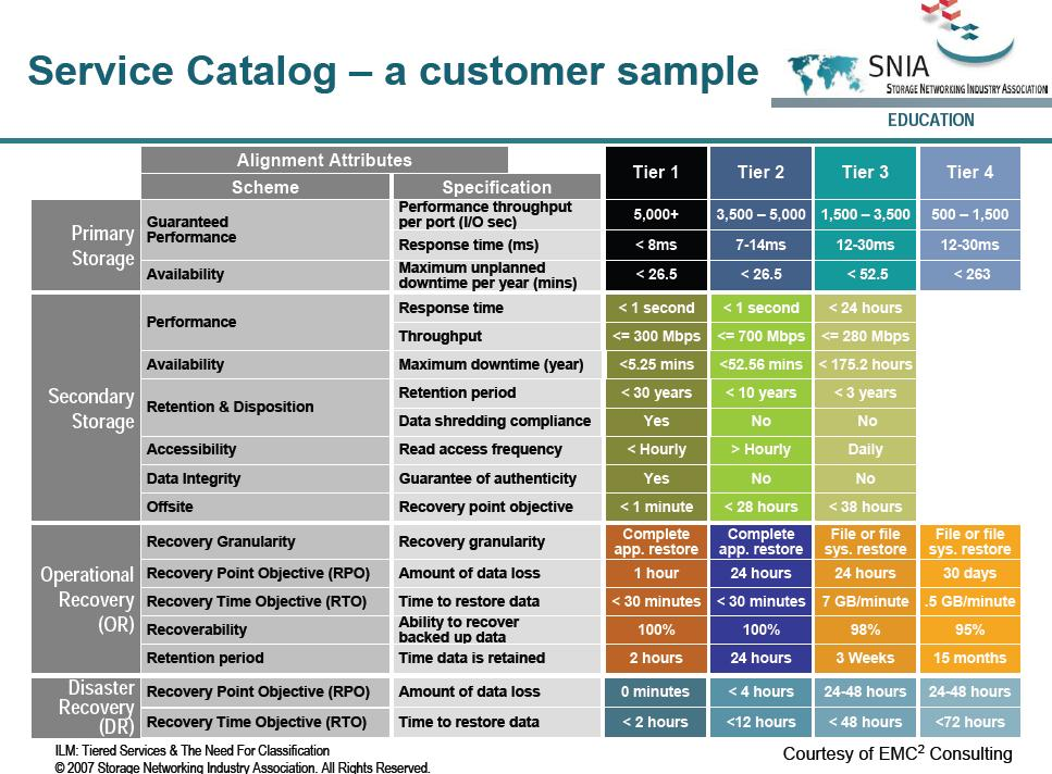 services catalogue template Melo.in tandem.co