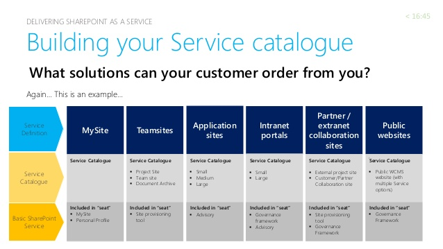 service catalog template Melo.in tandem.co