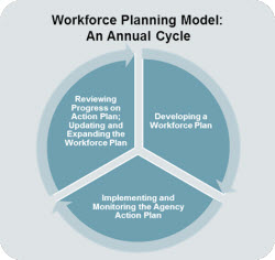 Strategic Workforce Plan Template | merrychristmaswishes info