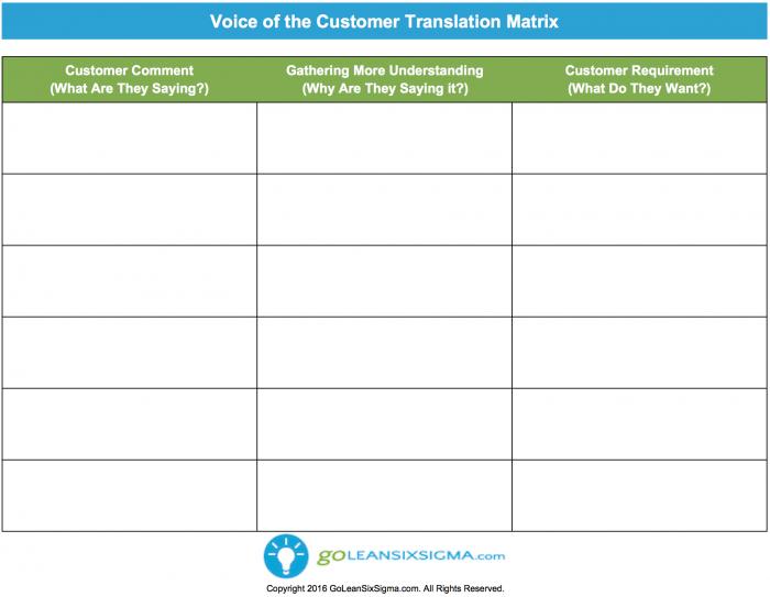 Voice of the Customer (VOC) Translation Matrix | HR | Pinterest