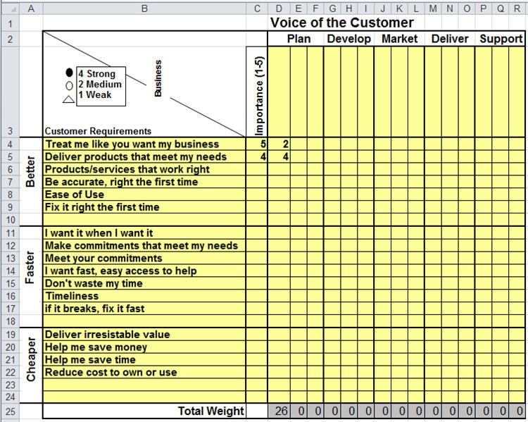 Improvement Planning with Matrix Diagrams