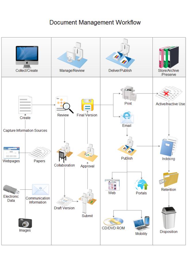 Document Management Workflow | Free Document Management Workflow