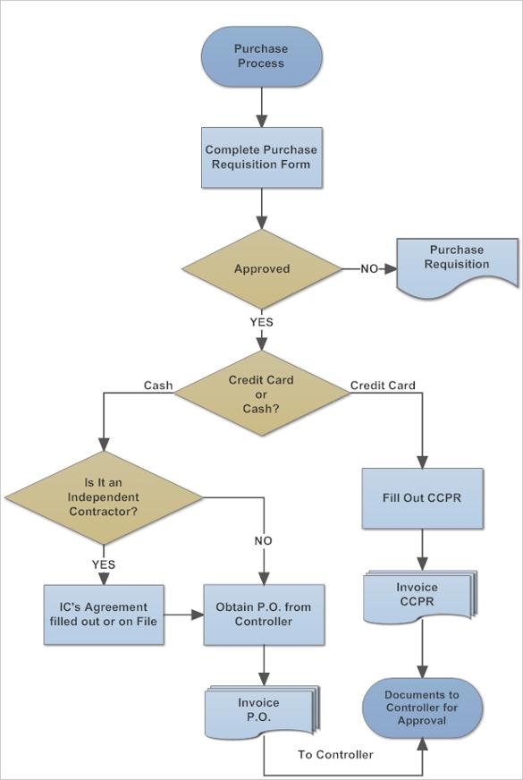 20+ Workflow Diagram Templates – Sample, Example, Format Download