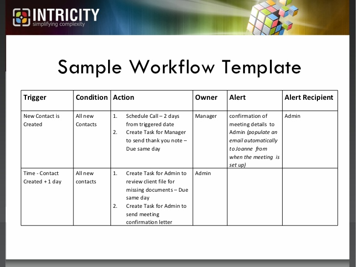 Three Simple Workflow Rules That Will Make Your Sale Team Love SugarC…