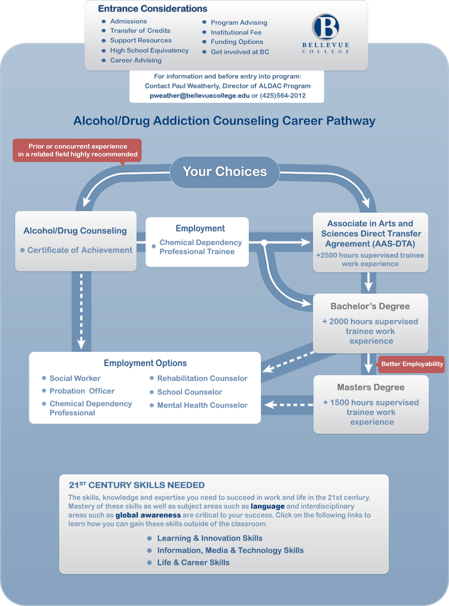 Alcohol/Drug Addiction Counseling (ALDAC) Career Pathways