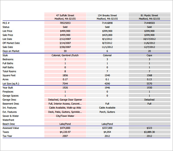 Sample Real Estate Market Analysis Template 6+ Free Download for PDF