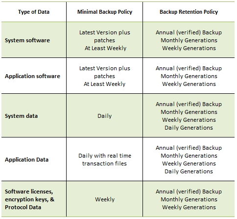 Awesome Data Retention And Destruction Policy Template Document